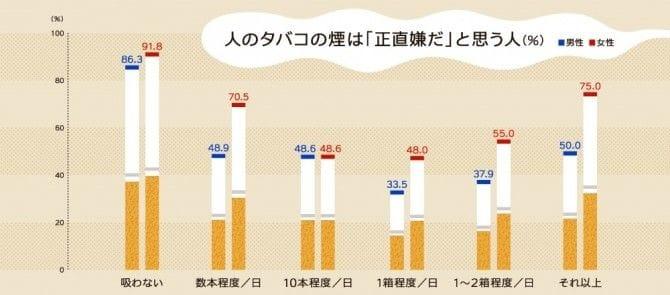 【研究】「学歴低い人ほど 受動喫煙の被害受けやすい 」 東北大が衝撃の研究 ->画像>45枚