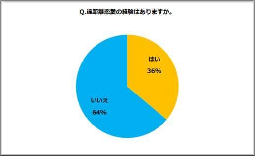 %e9%81%a0%e8%b7%9d%e9%9b%a2%e6%81%8b%e6%84%9b%e2%91%a0