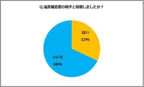 %e9%81%a0%e8%b7%9d%e9%9b%a2%e6%81%8b%e6%84%9b%e2%91%a4