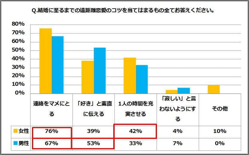 %e9%81%a0%e8%b7%9d%e9%9b%a2%e6%81%8b%e6%84%9b%e2%91%a5