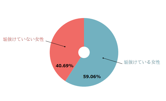 %e5%9e%a2%e6%8a%9c%e3%81%91%e3%81%a6%e3%81%84%e3%82%8b%e5%a5%b3%e6%80%a7%e3%81%a8%e5%9e%a2%e6%8a%9c%e3%81%91%e3%81%a6%e3%81%84%e3%81%aa%e3%81%84