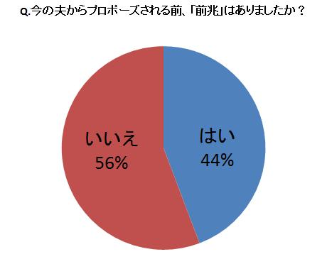 %e3%83%97%e3%83%ad%e3%83%9d%e3%83%bc%e3%82%ba%e7%94%bb%e5%83%8f