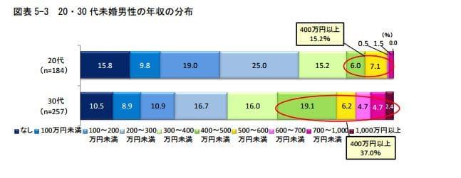 %e6%9c%aa%e5%a9%9a%e7%94%b7%e6%80%a7%e3%81%ae%e5%b9%b4%e5%8f%8e