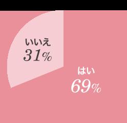 年齢とともに肌の変化は感じますか? (例:肌のカサつき、 くすみ、シミ、毛穴など) はい69% いいえ31%